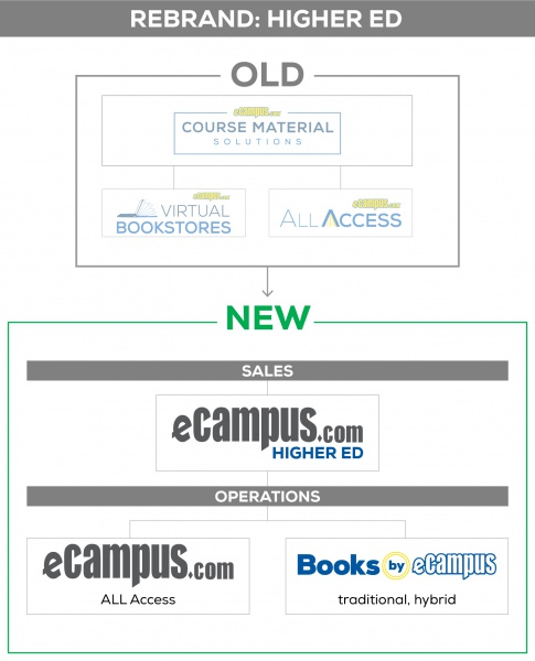 rebrand-explainer-2-HigherEd